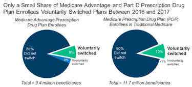 Few Medicare Beneficiaries Switch Plans During the Open Enrollment Period